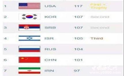数学大赛全军覆没中国队数学大赛历年成绩怎么样?